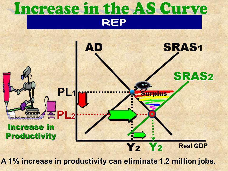 AD SRAS 1 PL 1 Y1Y1 PL 2 Y2Y2Y2Y2 SRAS 2 Shortage Real GDP
