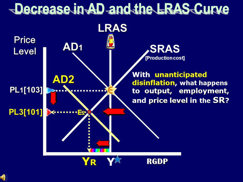 RGDP Price Level SRAS 1 [Production cost] AD Y unanticipated inflation With unanticipated inflation output what happens to output, employmentprice level employment and price level LR in the LR .