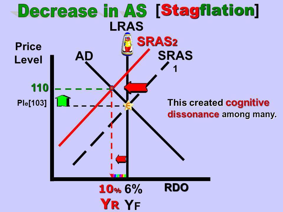 Quantity of Output Price Level SRAS AD 1 Ye PLe LRAS AD 2 Surplus YRYRYRYR PL 2