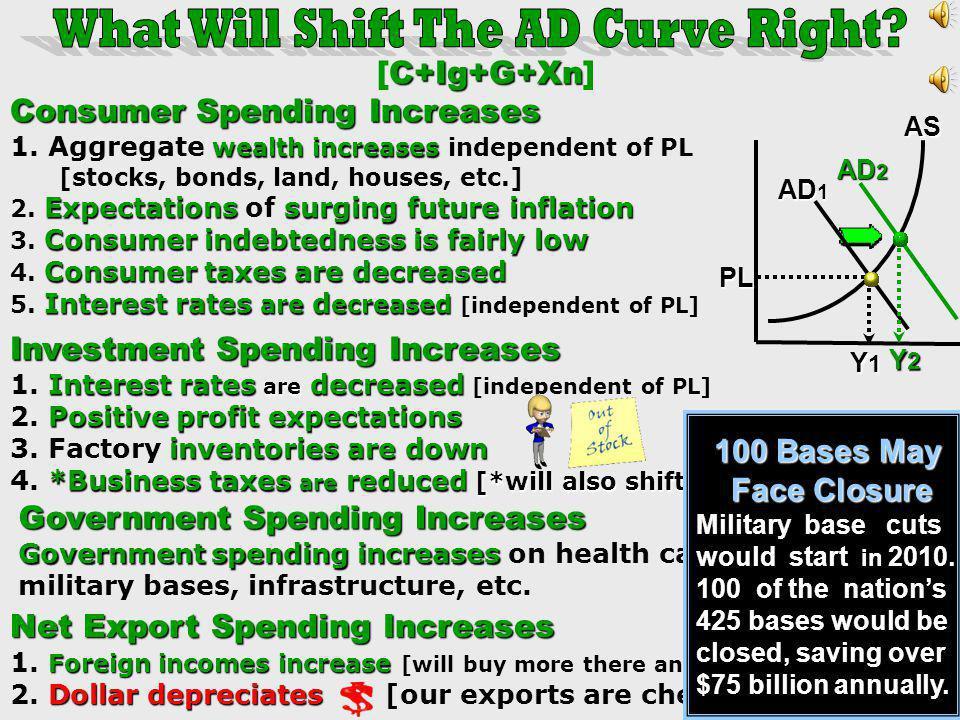 11 % Y R Y A $ 9 1% Y I Y A $ 11 [5%(real) cyclical unemployment] 10% (5 x 2%=10%)Recess. GDP Gap 10% (5 x 2%=10%) Recess. GDP Gap 6 % Y* Y P $ 10 103