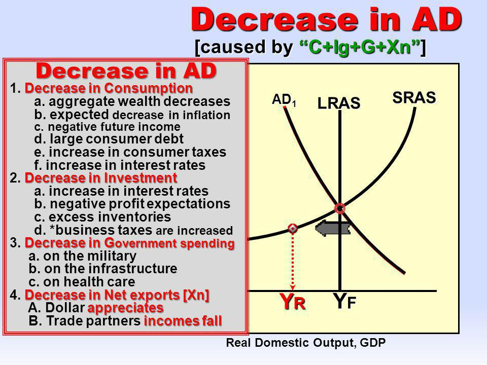 Real Domestic Output, GDP Price Level AD 1 [caused by C+Ig+G+Xn] SRAS AD 2 Increase in AD YRYRYRYR LRAS YFYFYFYF 1. Increase in Consumption a. aggrega