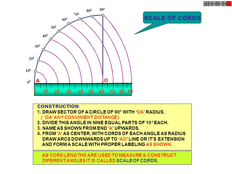 10 0 20 0 30 0 40 0 50 0 60 0 70 0 80 0 90 0 0 0 10 204030705060 90 80 SCALE OF CORDS O A CONSTRUCTION : 1. DRAW SECTOR OF A CIRCLE OF 90 0 WITH OA RA