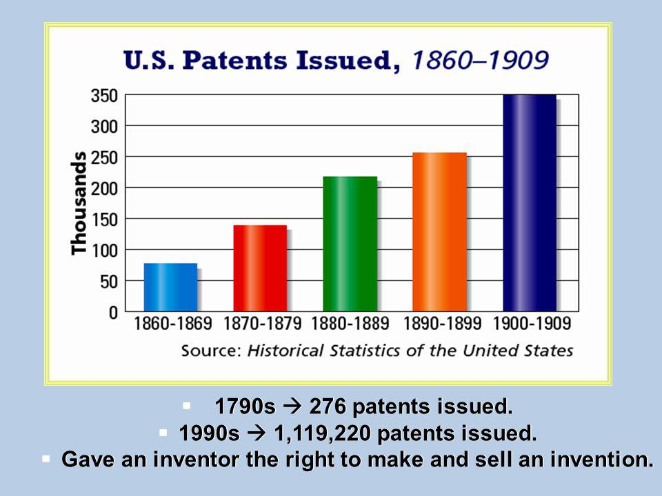 1790s 276 patents issued.1990s 1,119,220 patents issued.