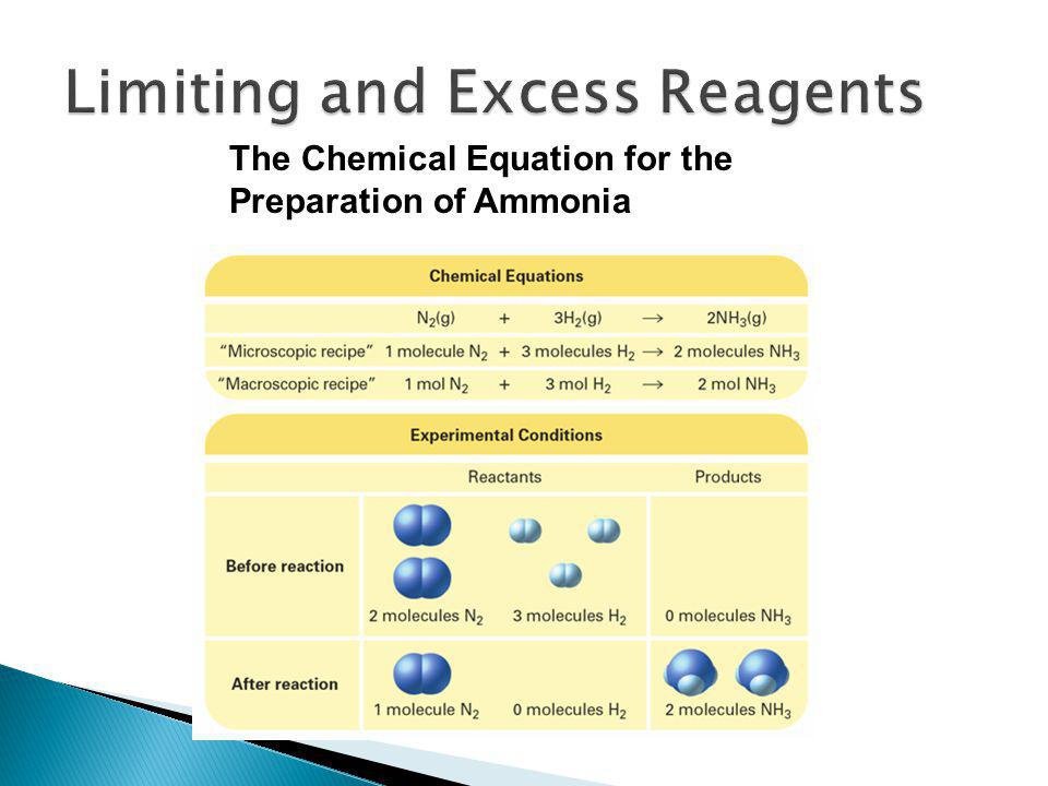 The Chemical Equation for the Preparation of Ammonia