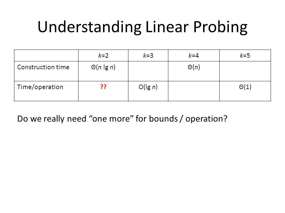 Understanding Linear Probing k=2k=3k=4k=5 Construction timeΘ(n lg n)Θ(n)Θ(n) Time/operation O(lg n)Θ(1) Do we really need one more for bounds / operation