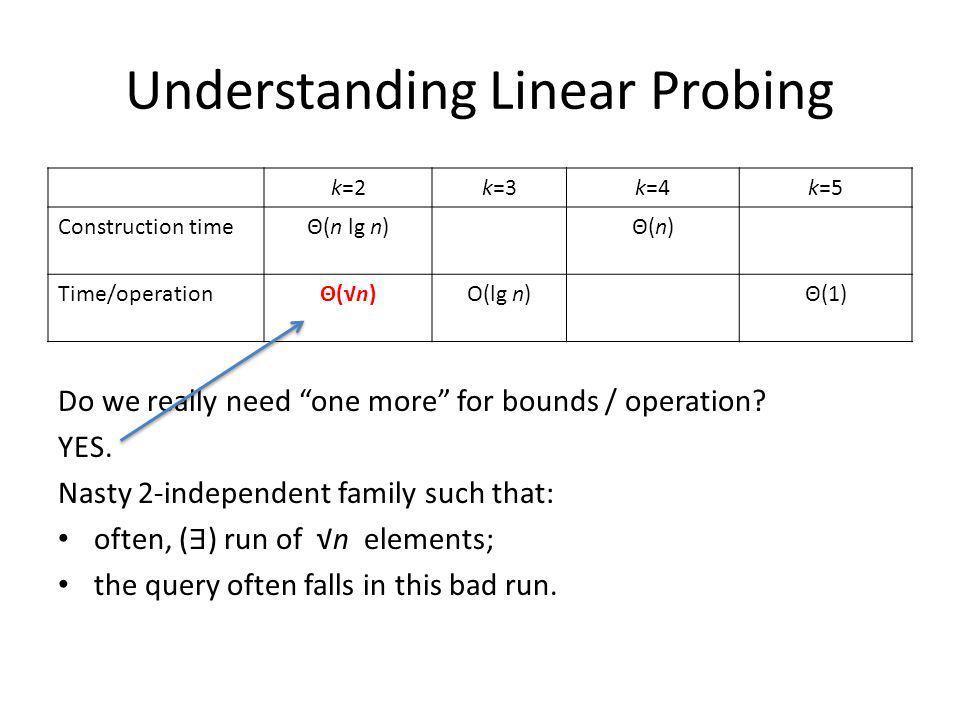 Understanding Linear Probing k=2k=3k=4k=5 Construction timeΘ(n lg n)Θ(n)Θ(n) Time/operationΘ(n)Θ(n)O(lg n)Θ(1) Do we really need one more for bounds / operation.