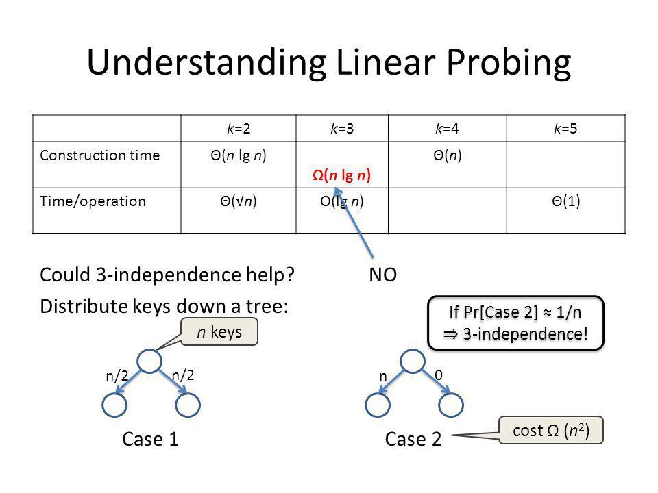 Understanding Linear Probing k=2k=3k=4k=5 Construction timeΘ(n lg n) Ω(n lg n) Θ(n)Θ(n) Time/operationΘ(n)Θ(n)O(lg n)Θ(1) Could 3-independence help.