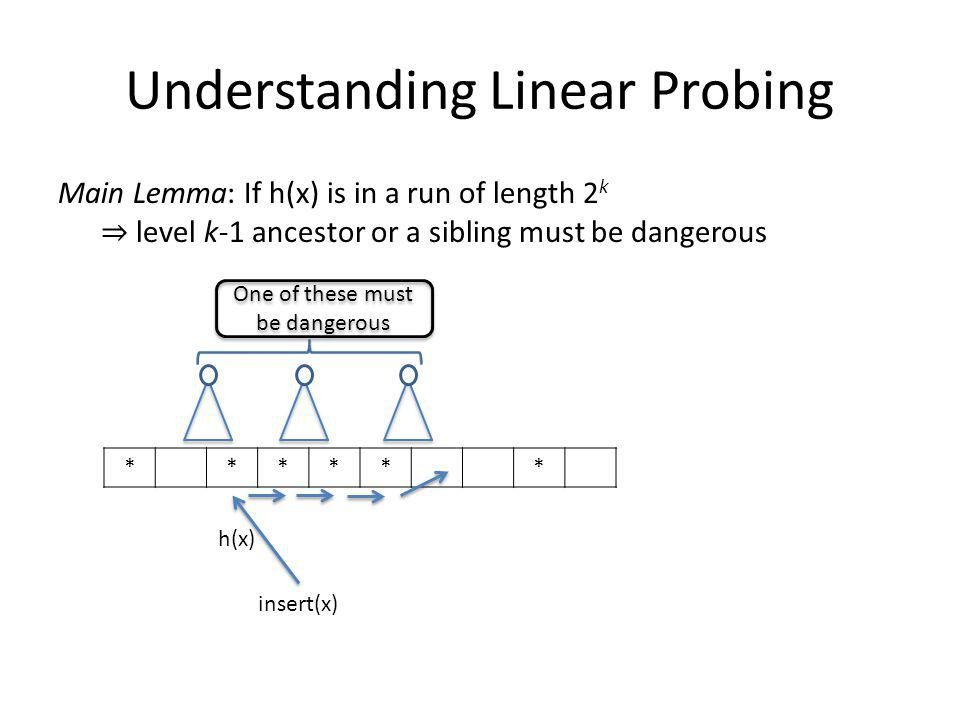 Understanding Linear Probing Main Lemma: If h(x) is in a run of length 2 k level k-1 ancestor or a sibling must be dangerous ****** h(x) insert(x) One of these must be dangerous