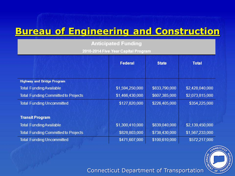 Bureau of Engineering and Construction Anticipated Funding 2010-2014 Five Year Capital Program FederalStateTotal Highway and Bridge Program Total Funding Available$1,594,250,000$833,790,000$2,428,040,000 Total Funding Committed to Projects$1,466,430,000$607,385,000$2,073,815,000 Total Funding Uncommitted$127,820,000$226,405,000$354,225,000 Transit Program Total Funding Available$1,300,410,000$839,040,000$2,139,450,000 Total Funding Committed to Projects$828,803,000$738,430,000$1,567,233,000 Total Funding Uncommitted$471,607,000$100,610,000$572,217,000