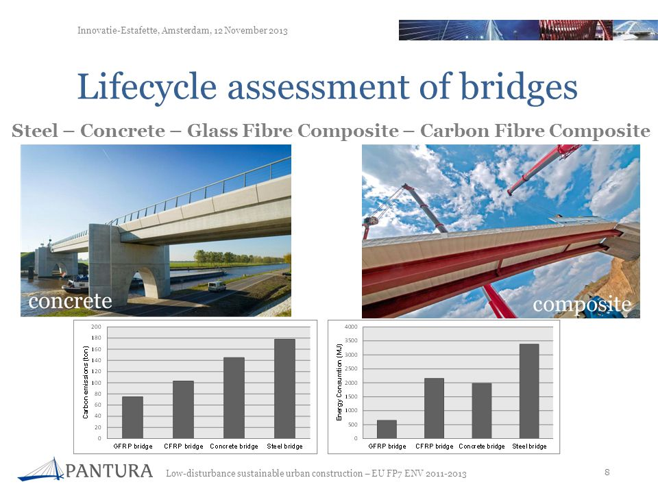 Low-disturbance sustainable urban construction – EU FP7 ENV 2011-2013 8 Innovatie-Estafette, Amsterdam, 12 November 2013 Steel – Concrete – Glass Fibre Composite – Carbon Fibre Composite Lifecycle assessment of bridges composite