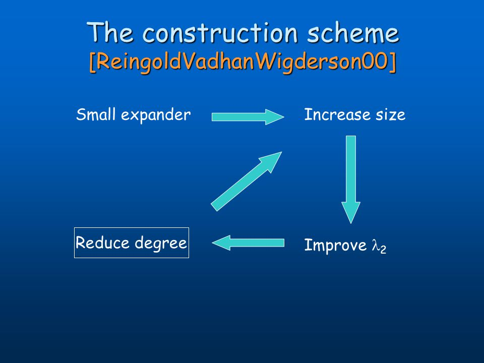 The construction scheme [ReingoldVadhanWigderson00] Small expanderIncrease size Improve 2 Reduce degree