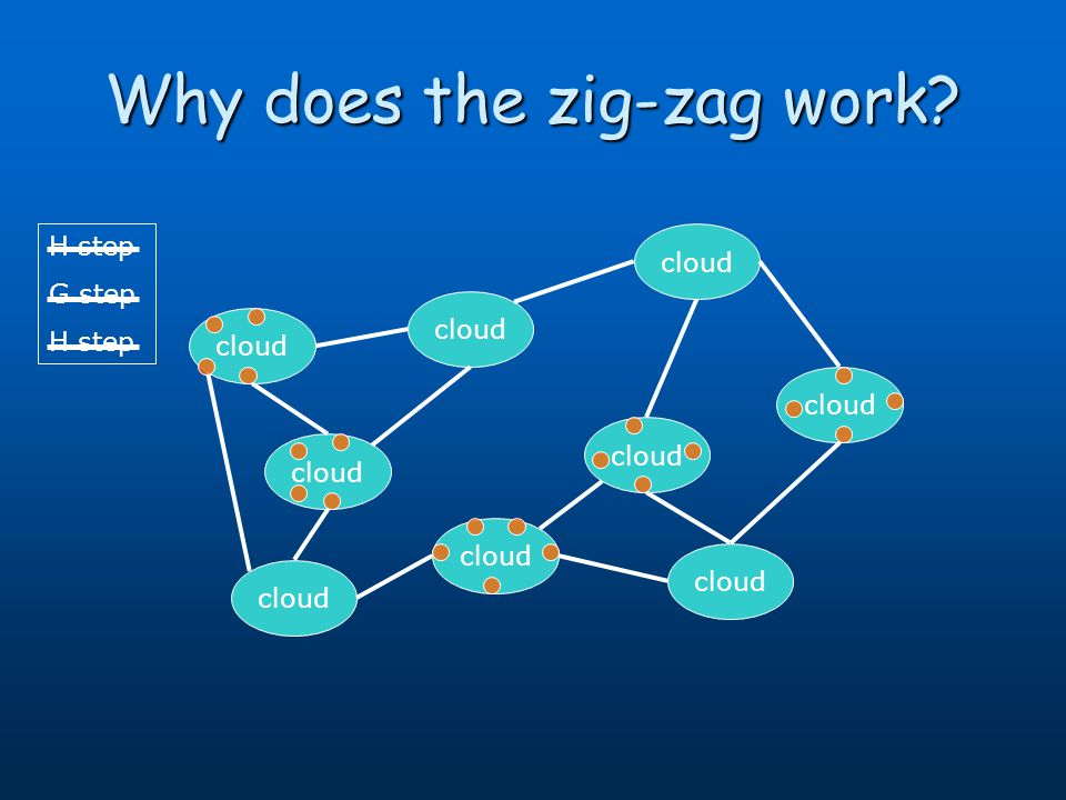 Why does the zig-zag work? cloud H step G step H step