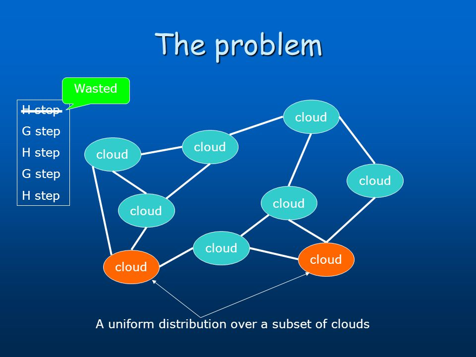 The problem cloud A uniform distribution over a subset of clouds H step G step H step G step H step Wasted