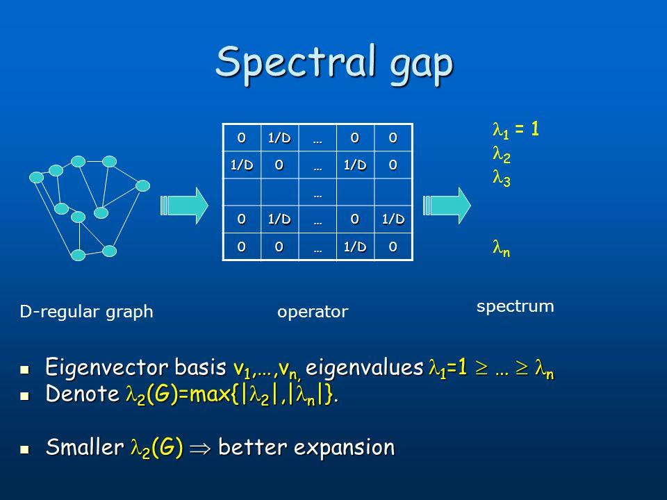 Spectral gap 00…1/D0 01/D…01/D … 1/D0…1/D0 01/D…00 Eigenvector basis v 1,…,v n, eigenvalues 1 =1 … n Eigenvector basis v 1,…,v n, eigenvalues 1 =1 … n
