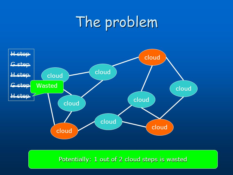 The problem cloud H step G step H step G step H step Potentially: 1 out of 2 cloud steps is wasted Wasted