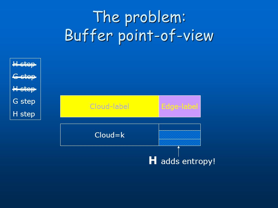 H step G step H step G step H step The problem: Buffer point-of-view Cloud-labelEdge-label H adds entropy! Cloud=k