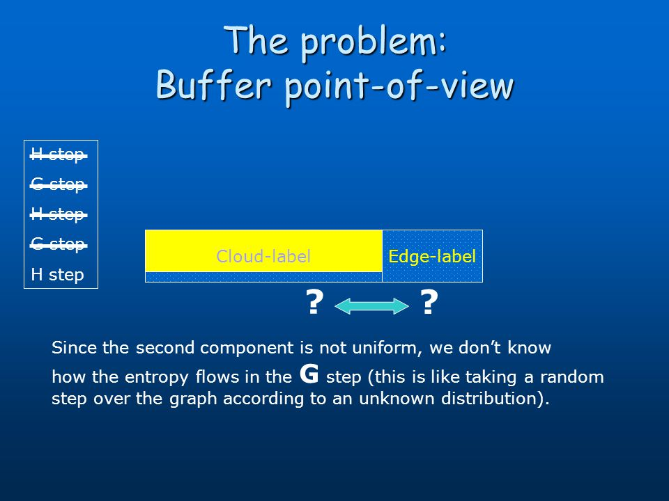 H step G step H step G step H step Edge-label The problem: Buffer point-of-view Cloud-label Since the second component is not uniform, we dont know ho