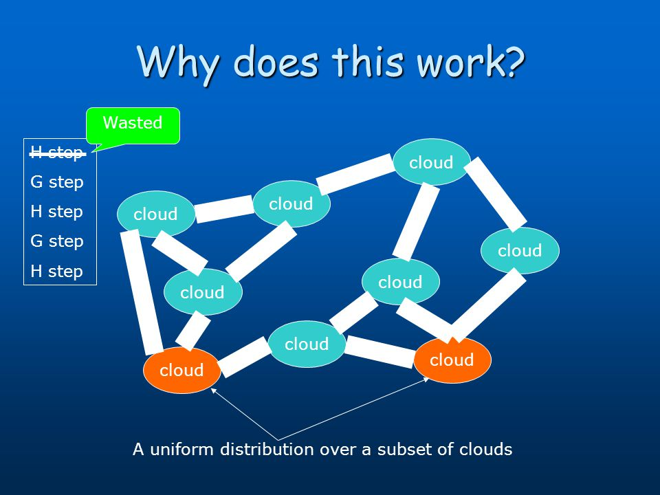 Why does this work? cloud A uniform distribution over a subset of clouds H step G step H step G step H step Wasted