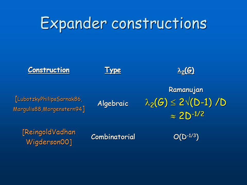 Expander constructions ConstructionType 2 (G) 2 (G) [ LubotzkyPhilipsSarnak86, Margulis88,Morgenstern94 ] AlgebraicRamanujan 2 (G) 2 (D-1) /D 2 (G) 2