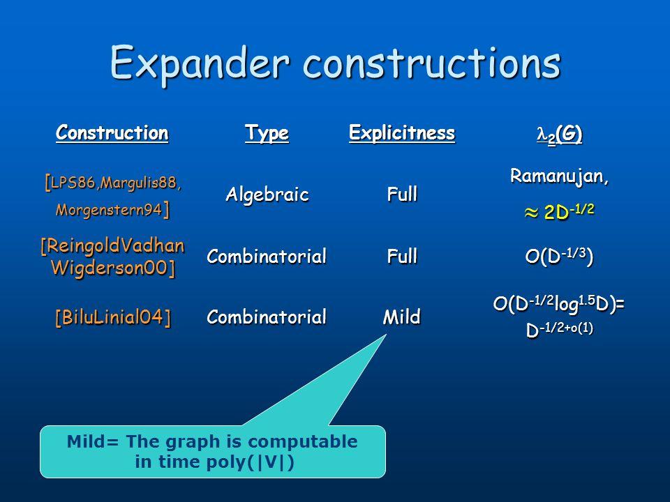 Expander constructions ConstructionTypeExplicitness 2 (G) 2 (G) [ LPS86,Margulis88, Morgenstern94 ] AlgebraicFullRamanujan, 2D -1/2 2D -1/2 [ReingoldV
