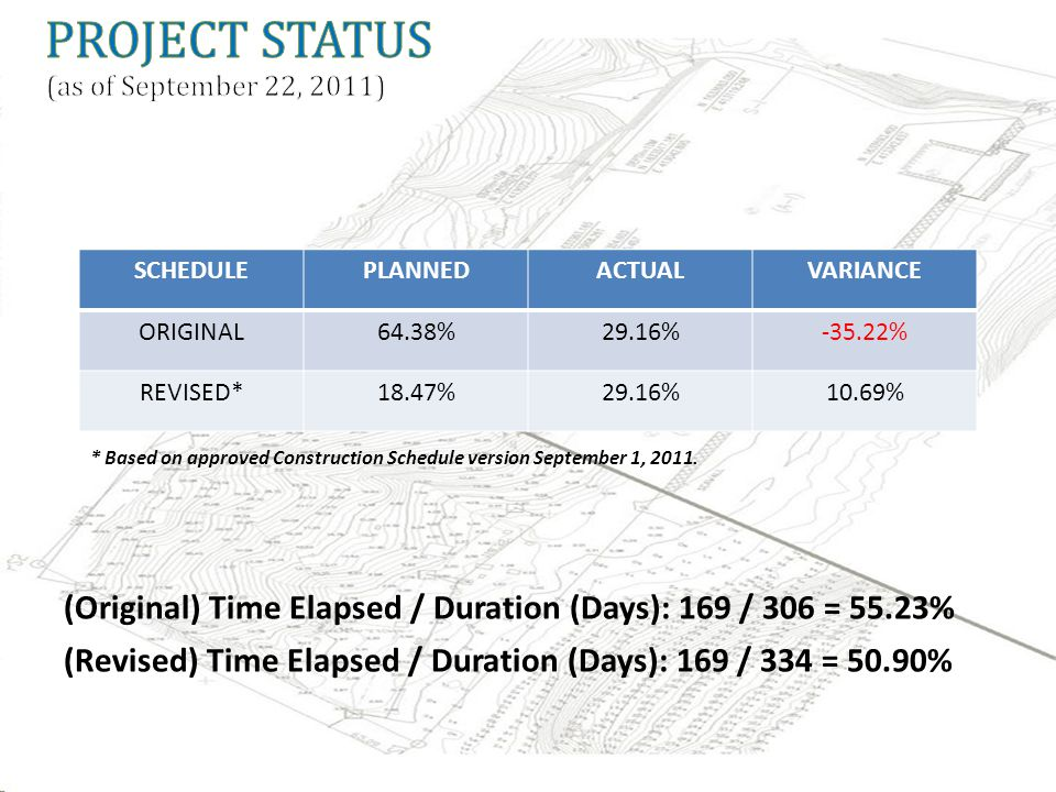 * Based on approved Construction Schedule version September 1, 2011. SCHEDULEPLANNEDACTUALVARIANCE ORIGINAL64.38%29.16%-35.22% REVISED*18.47%29.16%10.