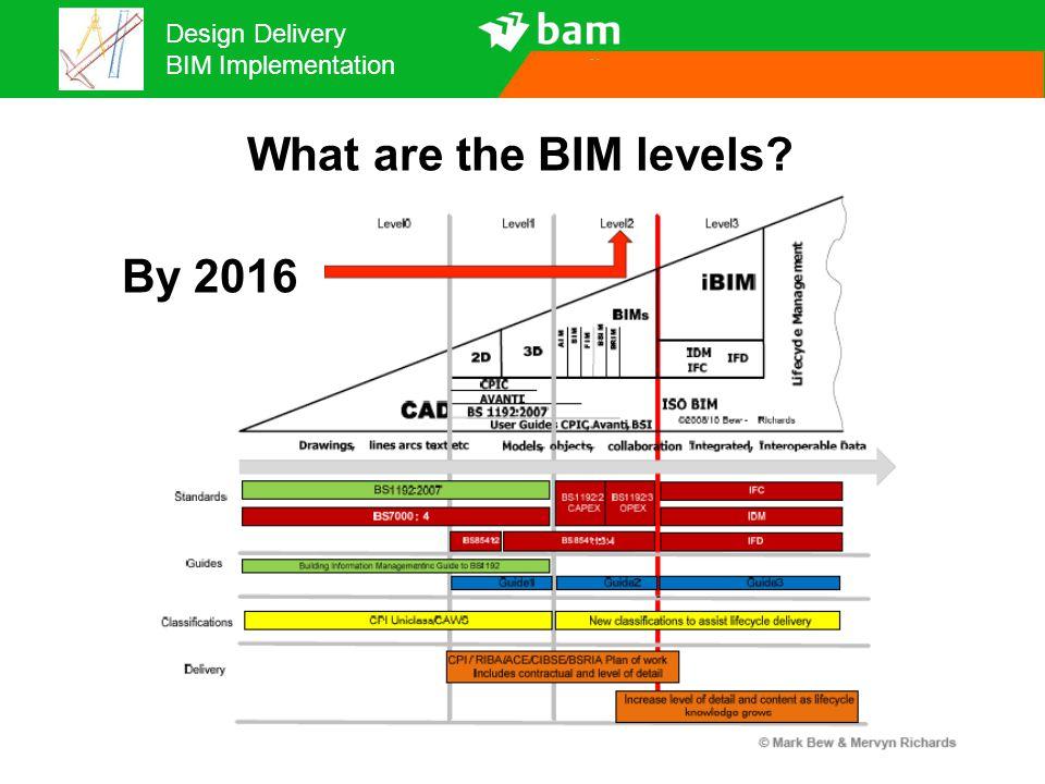 Design Delivery BIM Implementation Fragmented BIM Laser scanning