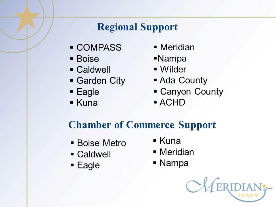 Regional Support COMPASS Boise Caldwell Garden City Eagle Kuna Boise Metro Caldwell Eagle Meridian Nampa Wilder Ada County Canyon County ACHD Chamber of Commerce Support Kuna Meridian Nampa