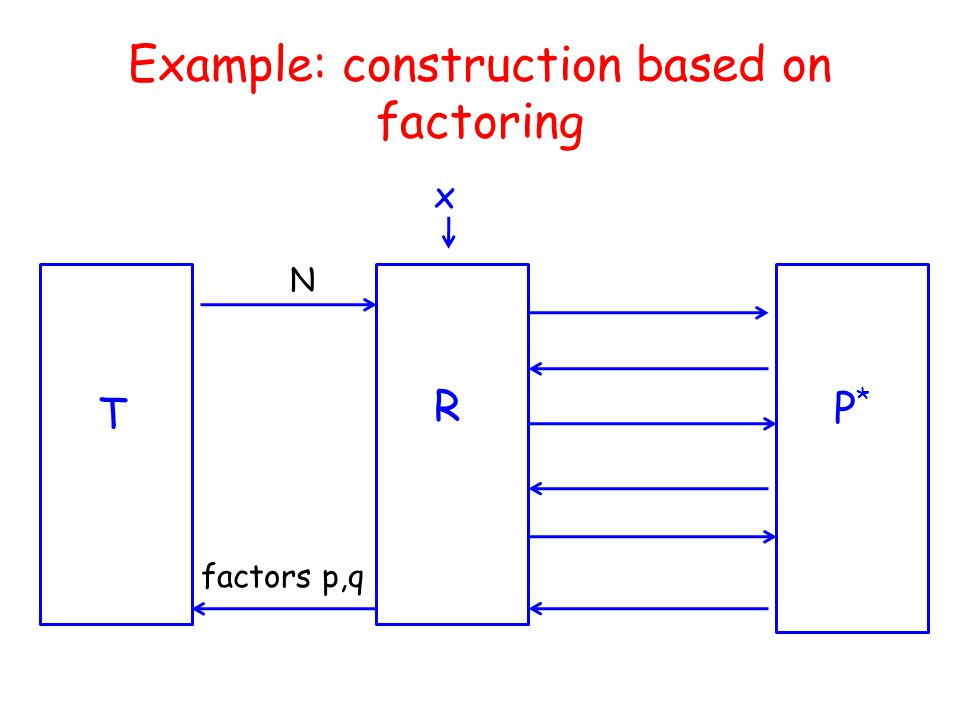 Example: construction based on factoring R P*P* x T N factors p,q
