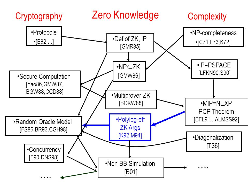 High-Level Summary Previous work [Kil92,Mic94,BG02,IKO07]: PCPs ) efficient arguments* *under various crypto assumptions Our results: Efficient arguments ) PCPs* *assuming argument soundness based on a secure crypto primitive via an efficient black-box reduction