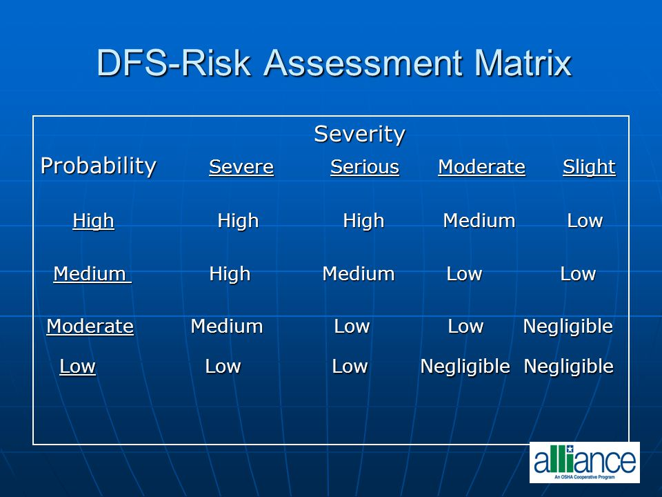 DFS-Risk Assessment Matrix Severity Severity Probability Severe Serious Moderate Slight High High High Medium Low High High High Medium Low Medium Hig