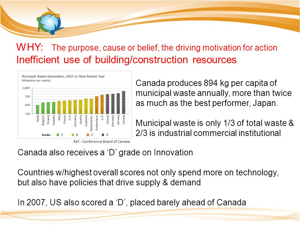 Ref.: Conference Board of Canada Canada produces 894 kg per capita of municipal waste annually, more than twice as much as the best performer, Japan.