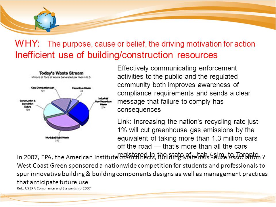 Ref.: US EPA Compliance and Stewardship 2007 Effectively communicating enforcement activities to the public and the regulated community both improves awareness of compliance requirements and sends a clear message that failure to comply has consequences Link: Increasing the nations recycling rate just 1% will cut greenhouse gas emissions by the equivalent of taking more than 1.3 million cars off the road thats more than all the cars registered in the state of Utah / sim.