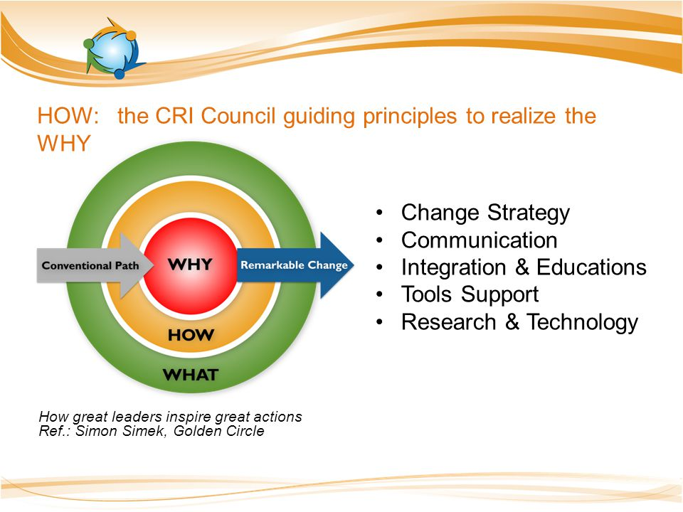 Change Strategy Communication Integration & Educations Tools Support Research & Technology HOW: the CRI Council guiding principles to realize the WHY How great leaders inspire great actions Ref.: Simon Simek, Golden Circle