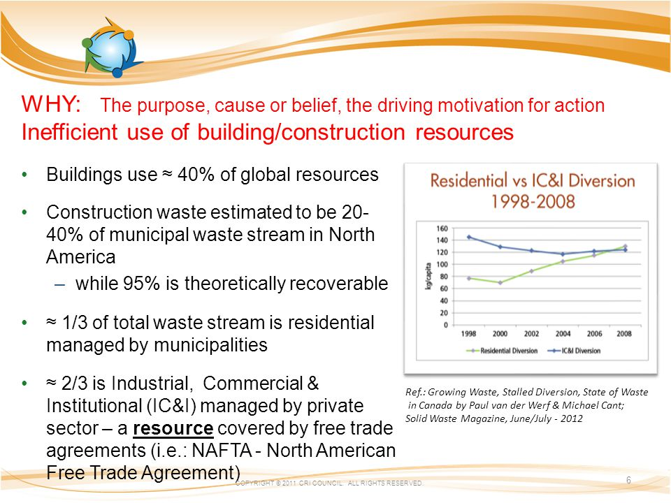 WHY: The purpose, cause or belief, the driving motivation for action Inefficient use of building/construction resources Buildings use 40% of global resources Construction waste estimated to be 20- 40% of municipal waste stream in North America –while 95% is theoretically recoverable 1/3 of total waste stream is residential managed by municipalities 2/3 is Industrial, Commercial & Institutional (IC&I) managed by private sector – a resource covered by free trade agreements (i.e.: NAFTA - North American Free Trade Agreement) COPYRIGHT © 2011 CRI COUNCIL.
