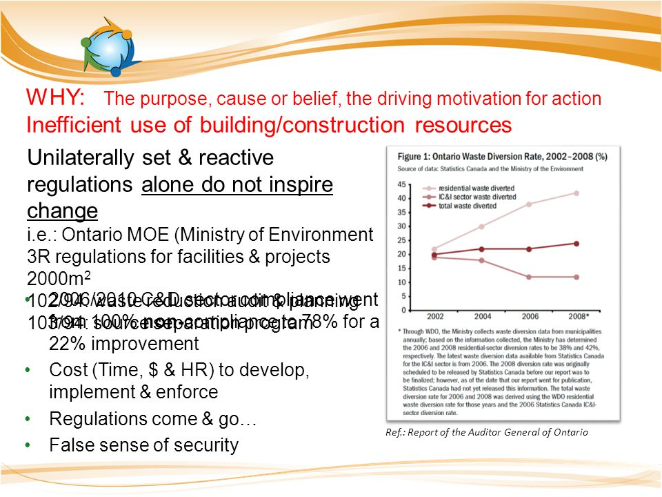 Unilaterally set & reactive regulations alone do not inspire change i.e.: Ontario MOE (Ministry of Environment 3R regulations for facilities & projects 2000m 2 102/94: waste reduction audit & planning 103/94: source separation program 2006/2010 C&D sector compliance went from 100% non-compliance to 78% for a 22% improvement Cost (Time, $ & HR) to develop, implement & enforce Regulations come & go… False sense of security WHY: The purpose, cause or belief, the driving motivation for action Inefficient use of building/construction resources Ref.: Report of the Auditor General of Ontario