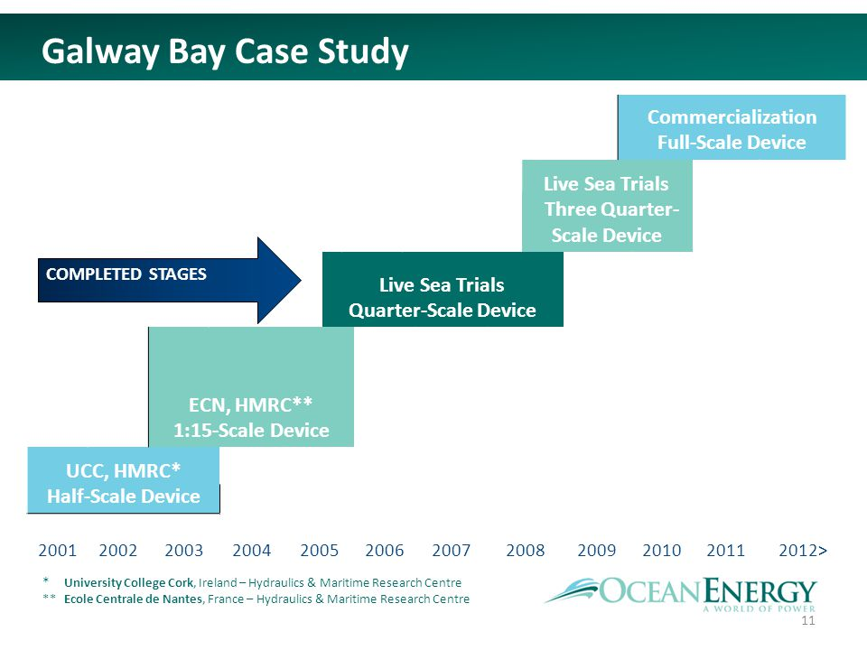 Galway Bay Case Study Commercialization Full-Scale Device Live Sea Trials Three Quarter- Scale Device Live Sea Trials Quarter-Scale Device ECN, HMRC**