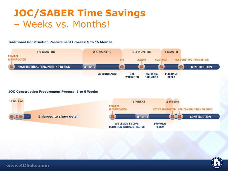 What is JOC / SABER ? CONVENIENT Spans Concept to Close-out PERFORMANCE BASED On-time / On-budget Rewarded