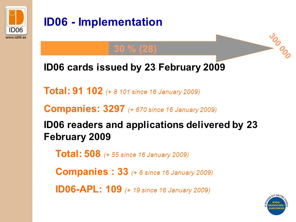 www.id06.se ID06 - Implementation ID06 cards issued by 23 February 2009 ID06 readers and applications delivered by 23 February 2009 Total: 91 102 (+ 8