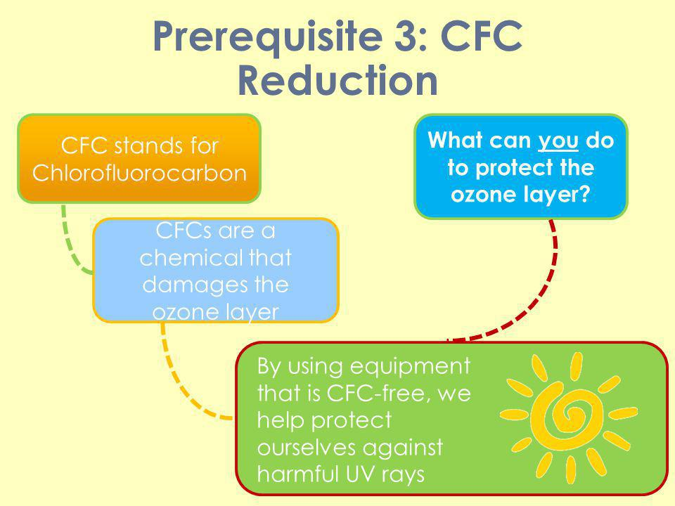 Prerequisite 3: CFC Reduction CFC stands for Chlorofluorocarbon CFCs are a chemical that damages the ozone layer By using equipment that is CFC-free,