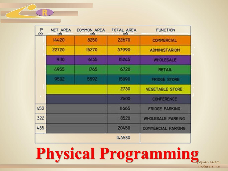 Physical Programming pejman salemi info@salemi.ir