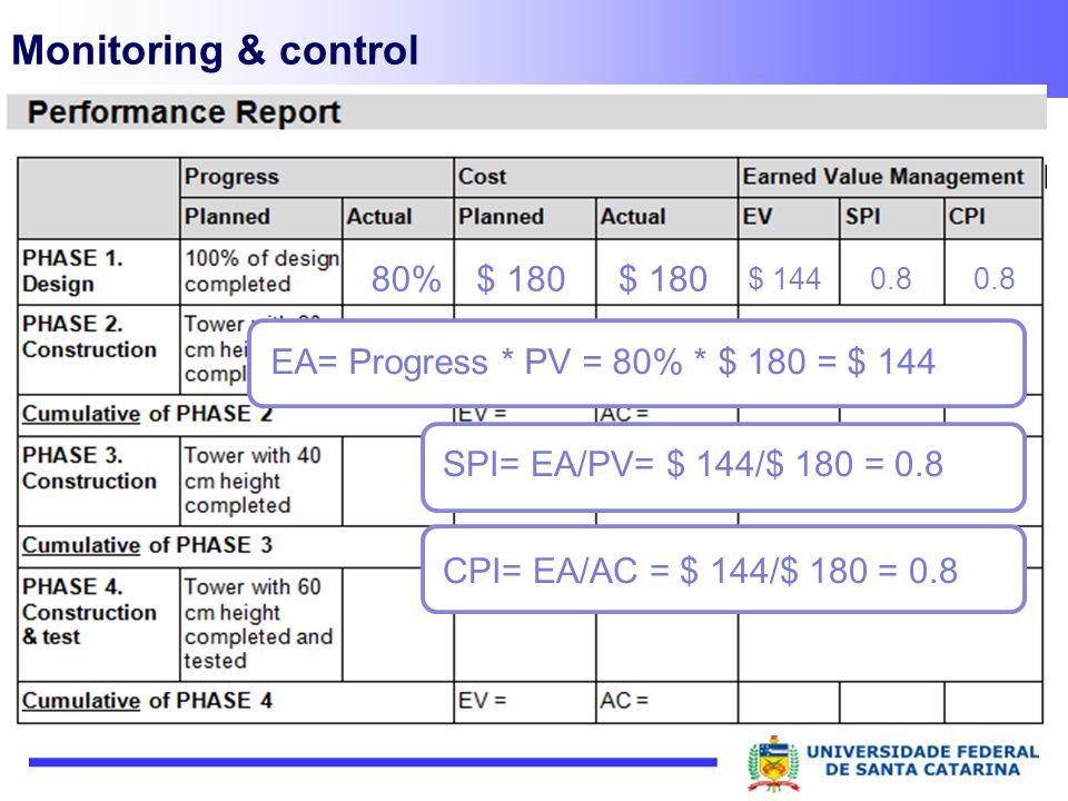 Monitoring & control 80%$ 180 EA= Progress * PV = 80% * $ 180 = $ 144 $ 144 SPI= EA/PV= $ 144/$ 180 = 0.8 CPI= EA/AC = $ 144/$ 180 = 0.8 0.8