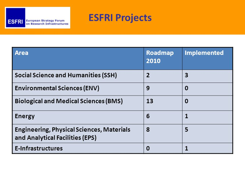 ESFRI Projects AreaRoadmap 2010 Implemented Social Science and Humanities (SSH)23 Environmental Sciences (ENV)90 Biological and Medical Sciences (BMS)130 Energy61 Engineering, Physical Sciences, Materials and Analytical Facilities (EPS) 85 E-Infrastructures01