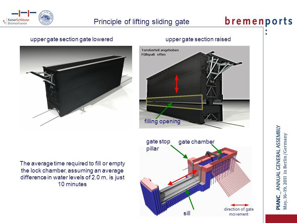 Lifting sliding gate closed – lifting slab is lowered Principle of lifting sliding gate