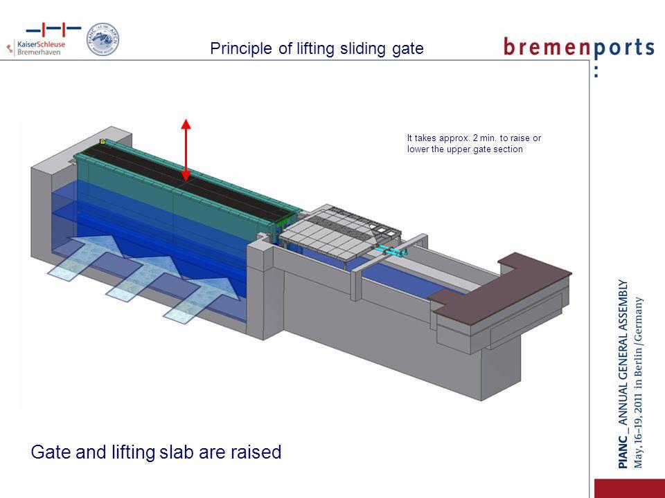 Sliding gate open – lifting slab raised Principle of lifting sliding gate