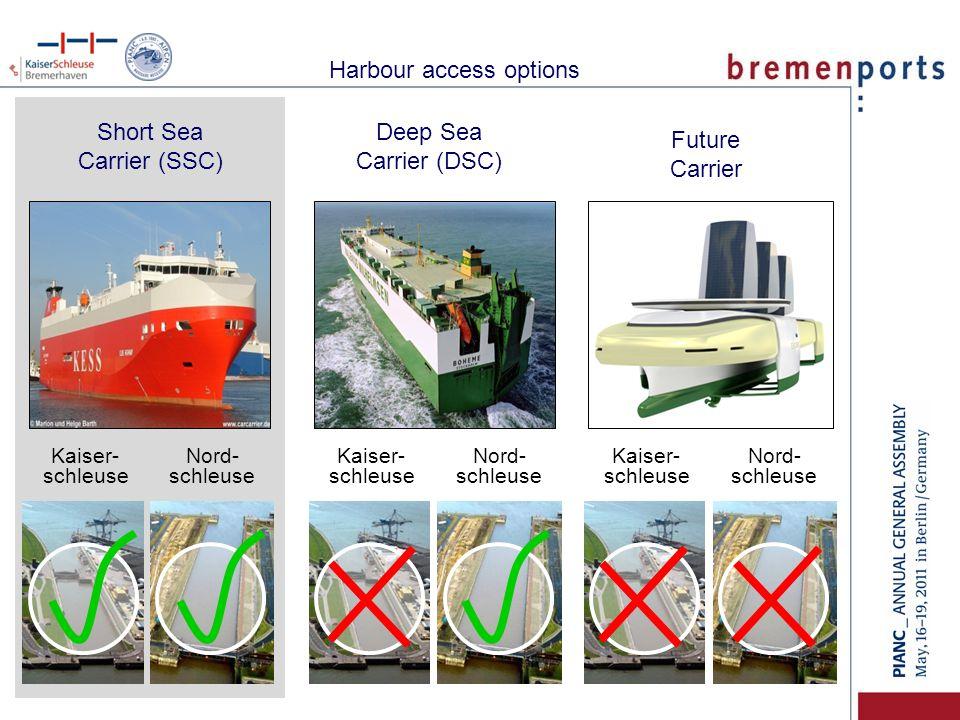 Nord- schleuse Kaiser- schleuse Short Sea Carrier (SSC) Nord- schleuse Kaiser- schleuse Nord- schleuse Kaiser- schleuse Deep Sea Carrier (DSC) Future