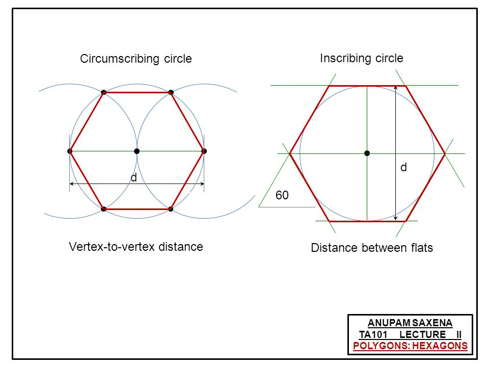 ANUPAM SAXENA TA101 LECTURE II CONSTRUCTION OF ELLIPSE: INTERSECTING ARCS 2l2l 2b2b |FT| + |TG| = 2l F G M Q P T d1d1 d2d2 (x, y) (a, 0) Ellipse if C 2a