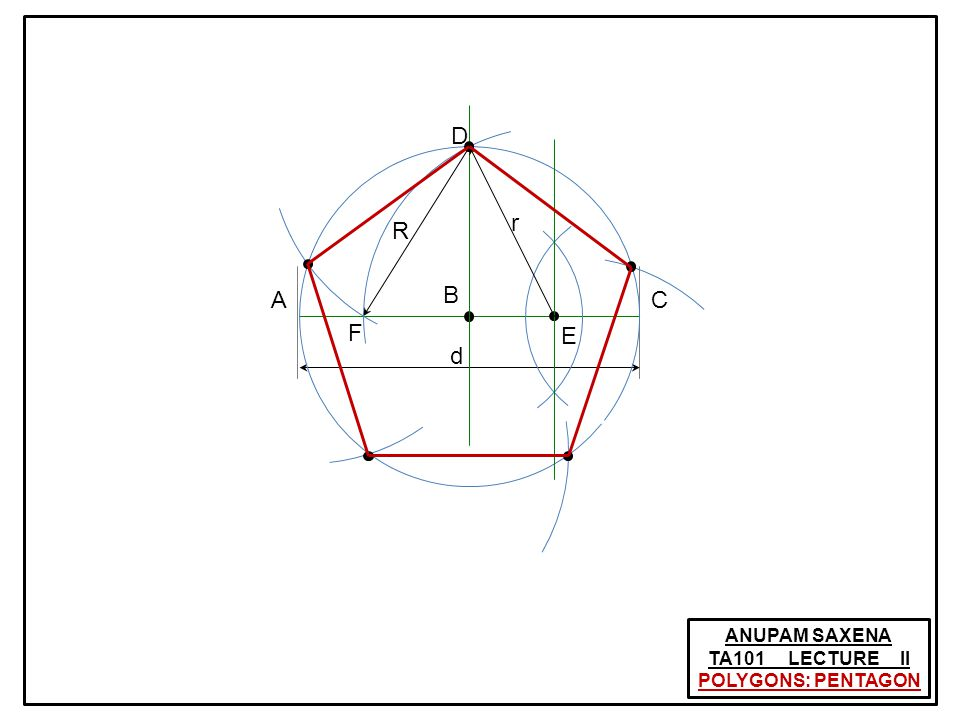 ANUPAM SAXENA TA101 LECTURE II CONSTRUCTION OF ELLIPSE: STRING APPROACH Source: wiki