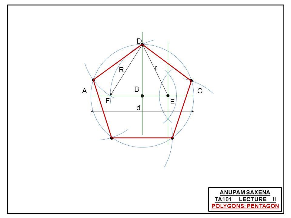 ANUPAM SAXENA TA101 LECTURE II CONSTRUCTION OF ELLIPSE: Trammel of Archimedes Q P m n y x fl 1 R Precise Ellipse!