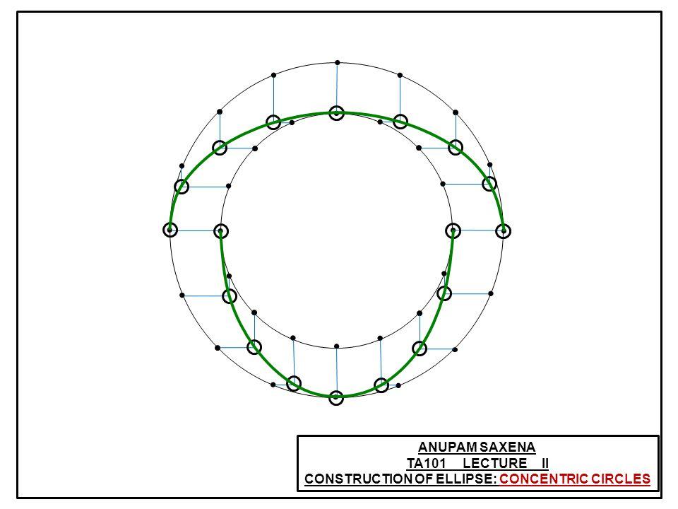 ANUPAM SAXENA TA101 LECTURE II CONSTRUCTION OF ELLIPSE: CONCENTRIC CIRCLES (x, y) P (bcos, bsin ) P Q Q (acos, asin ) x = acos y = bsin Exact Ellipse