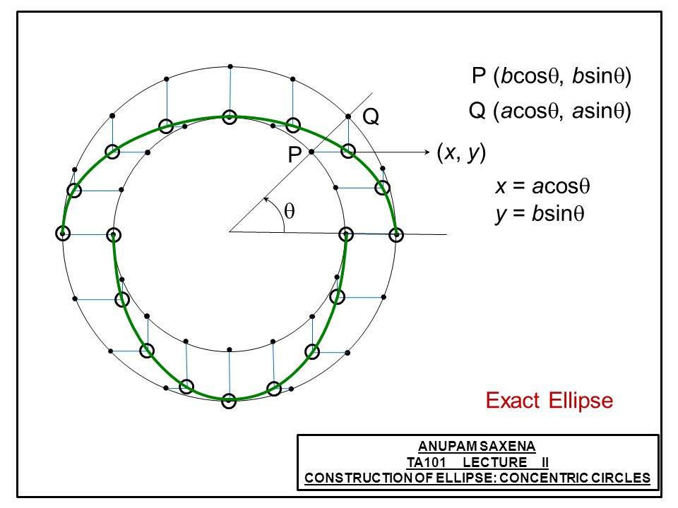ANUPAM SAXENA TA101 LECTURE II CONSTRUCTION OF ELLIPSE: CONCENTRIC CIRCLES (x, y) P (bcos, bsin ) P Q Q (acos, asin ) x = acos y = bsin Exact Ellipse